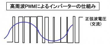 高周波PWMによるインバーターの仕組み