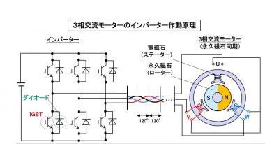 3相交流モーターのインバーター作動原理