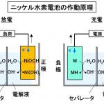 「【自動車用語辞典:電動部品「ニッケル水素電池」】プリウスで一気に普及。コストと安全面に優れた2次電池」の4枚目の画像ギャラリーへのリンク
