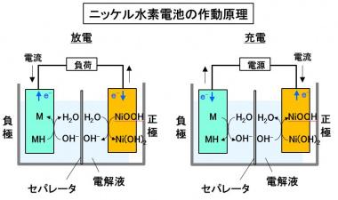 ニッケル水素電池の作動原理