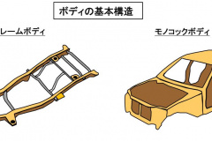 ラダーフレームとモノコックボディ