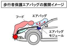 歩行者保護エアバッグの展開イメージ