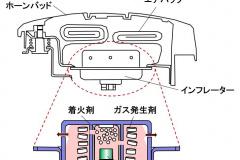 エアバッグシステム