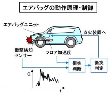 エアバッグの動作原理・制御