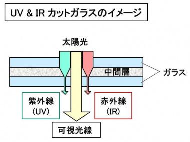 UV&IRカットガラスの概念図