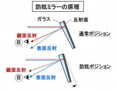 防舷ミラーの原理