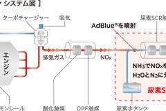 4N14エンジン