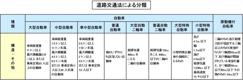 道路交通法による分類