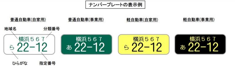 ナンバープレートの表示例