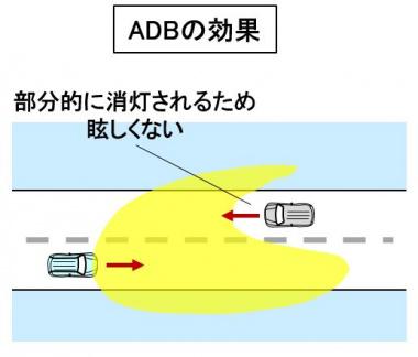ADBの効果