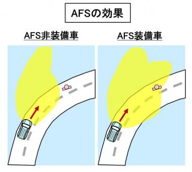 AFSの効果