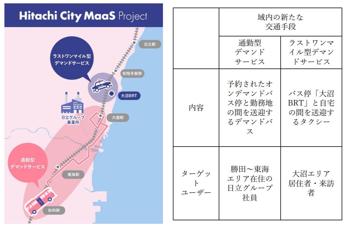「マイカー依存度が高い地方の公共交通はどうあるべき? 日立市がMaaS実験を開始!」の3枚目の画像