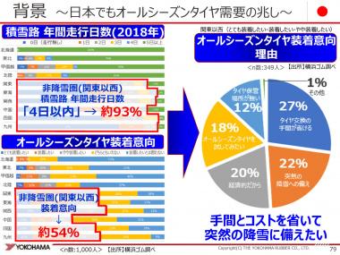 日本タイヤ傾向