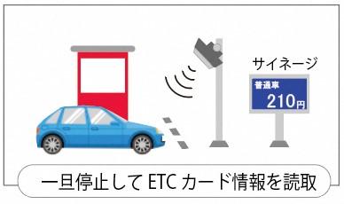 ワンストップ型ETCイメージ