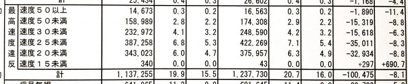 スピード違反の超過速度別取り締まり件数