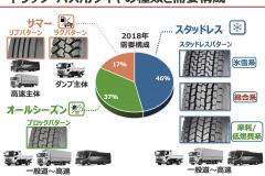 横浜ゴム トラック・バス用 スタッドレスタイヤ