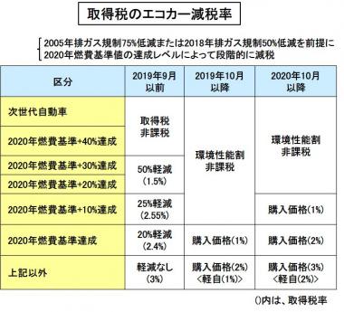 取得税のエコカー減税表