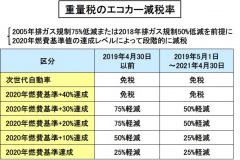 重量税のエコカー減税率表