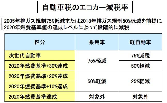 自動車税のエコカー減税率
