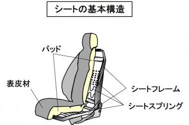 シートの基本構造