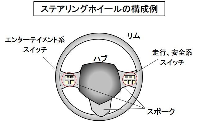 「【自動車用語辞典:インターフェイス「ステアリングホイール」】ドライバーの意思をタイヤに伝える操舵装置」の1枚目の画像