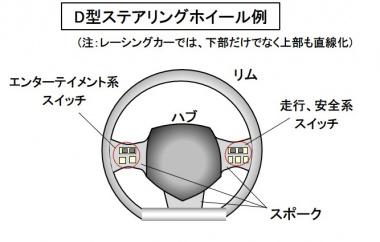 D型ステアリングホイール例