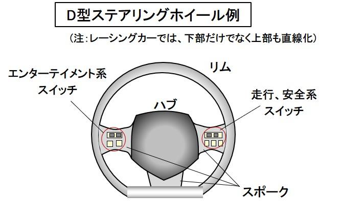 「【自動車用語辞典:インターフェイス「ステアリングホイール」】ドライバーの意思をタイヤに伝える操舵装置」の2枚目の画像