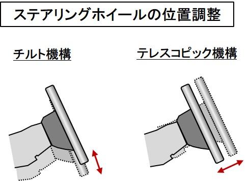 「【自動車用語辞典:インターフェイス「ステアリングホイール」】ドライバーの意思をタイヤに伝える操舵装置」の3枚目の画像