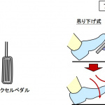 【自動車用語辞典:インターフェイス「アクセルとブレーキ」】「走る」と「止まる」を制御する2つのペダル - glossary_interface_06