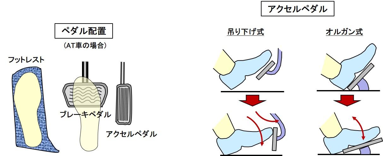ペダルの構成