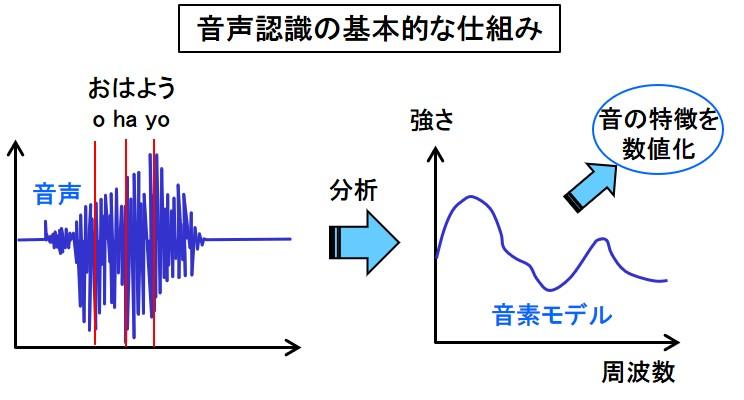 音声認識の基本的な仕組み