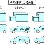 「【自動車用語辞典:スペックと分類「ボディ形状の基本」】用途や目的によって異なるクルマのかたち」の5枚目の画像ギャラリーへのリンク