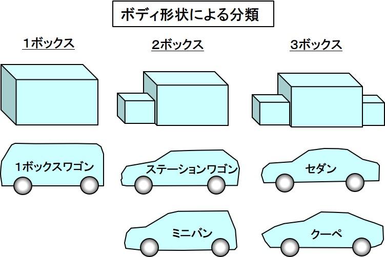 ボディ形状による分類