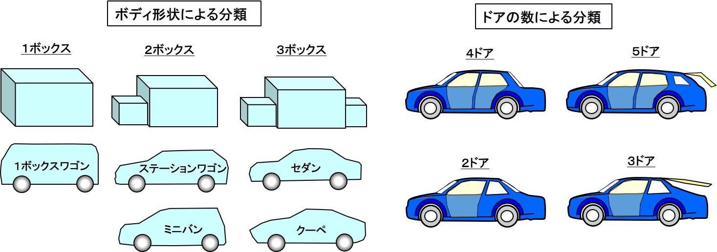 形状による分類