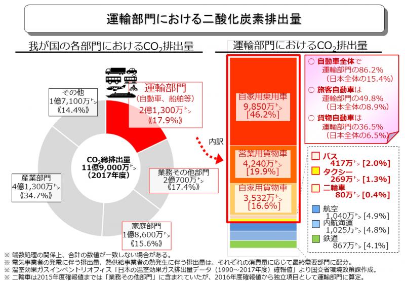 運輸部門における二酸化炭素排出量