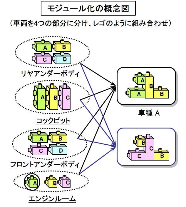 「【自動車用語辞典:開発手法「モジュール化」】車両をブロックに分割して部品の共用化を図る手法」の1枚目の画像