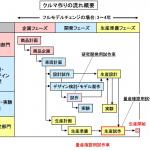 【自動車用語辞典:開発手法「試作車」】機能や性能、耐久信頼性を確認するためのテスト車両 - glossary_developing_method_05