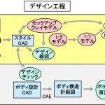 【自動車用語辞典:開発手法「デザイン開発」】形状を3次元データとして扱うデジタル開発が主流に - glossary_developing_method_07