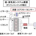 「【自動車用語辞典:センサー「エアフローセンサー」】エンジンが吸い込む空気の量を計測する」の3枚目の画像ギャラリーへのリンク