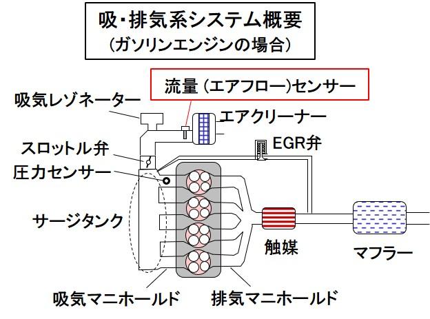 吸・排気系システム