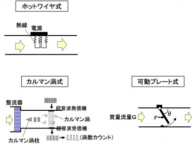 代表的なエアフローセンサー