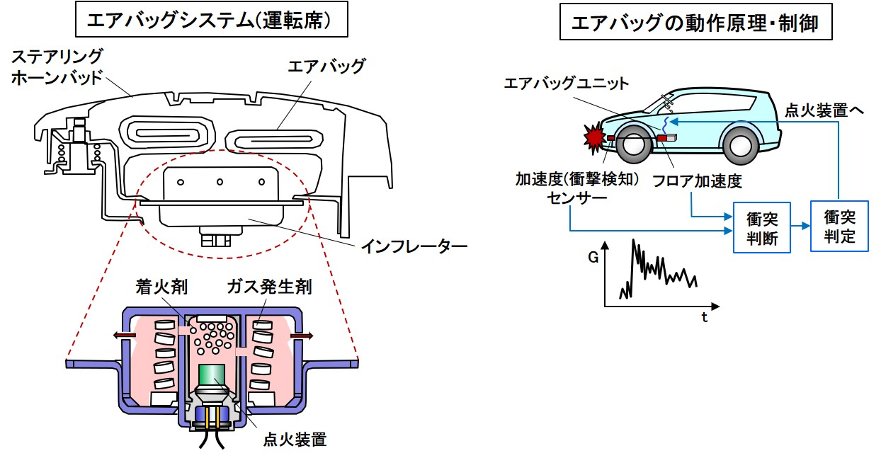 エアバッグの動作原理