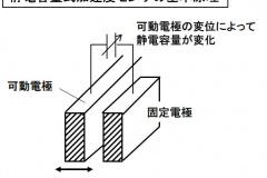 静電容量式加速度センサー