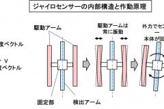 ジャイロセンサーの構成