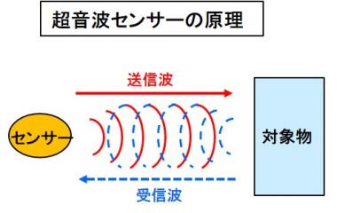 超音波センサーの原理
