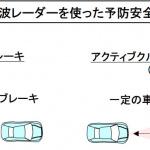 「【自動車用語辞典:センサー「ミリ波レーダー」】波長が短く雨や霧に強い対象物検知センサー」の2枚目の画像ギャラリーへのリンク