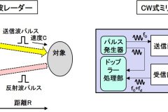 ミリ波レーダーの計測原理