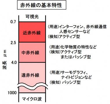 赤外線の基本特性