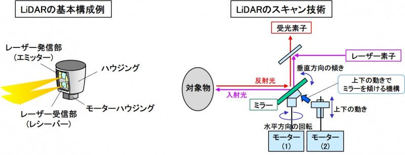 LiDARの基本原理