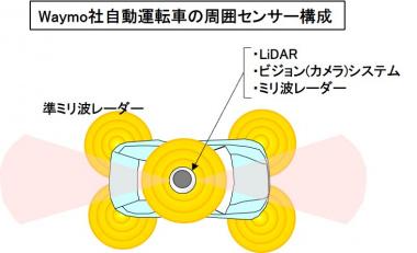 自動運転車の周囲センサー構成
